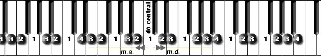 escala-digitacao-teclado-DOM